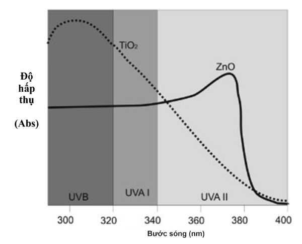 Phổ hấp thụ UVA và UVB của TiO2 và ZnO