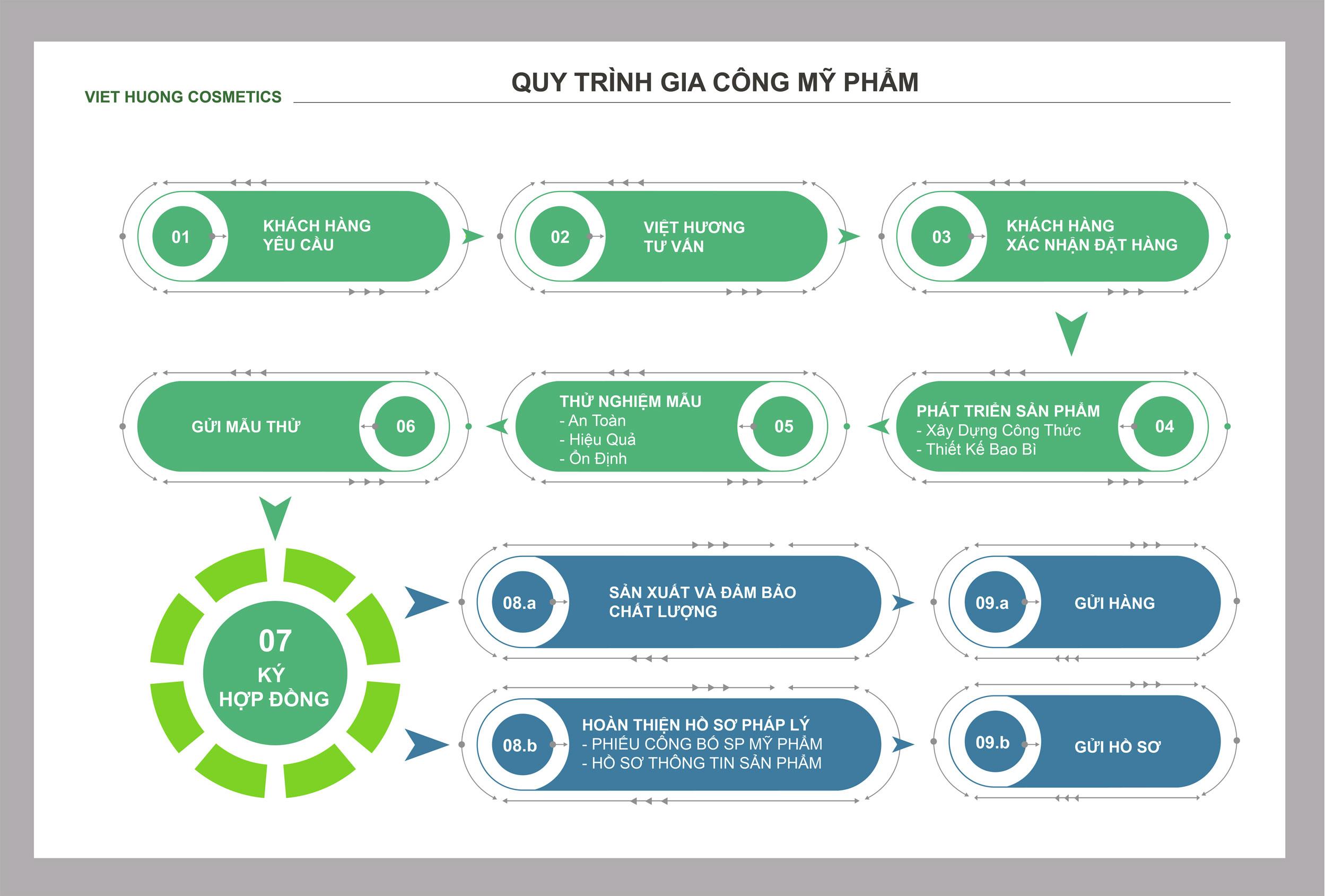 Quy trình gia công mỹ phẩm trọn gói chi tiết nhất tại Việt Hương